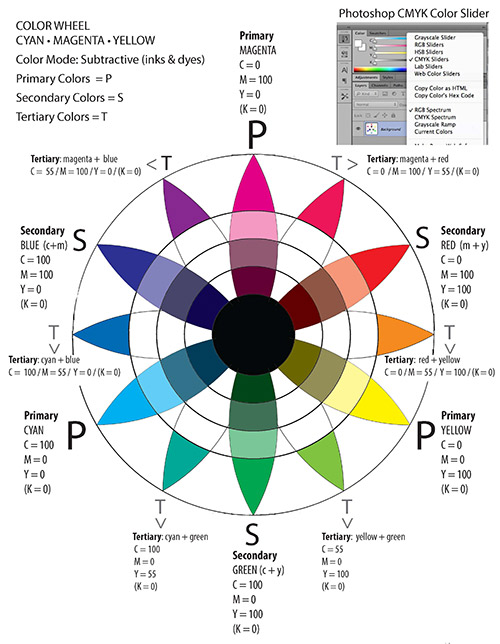 digital color required supplies – Sample Color Wheel Chart